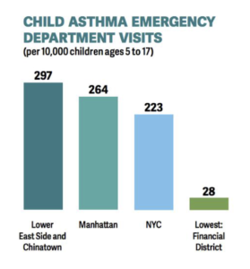 Asthma rates high for Lower East Side and Chinatown